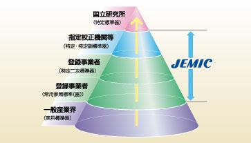 JEMICの校正業務