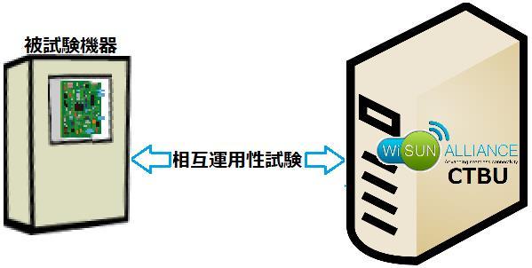 wi-sun_interoperability-test.jpg